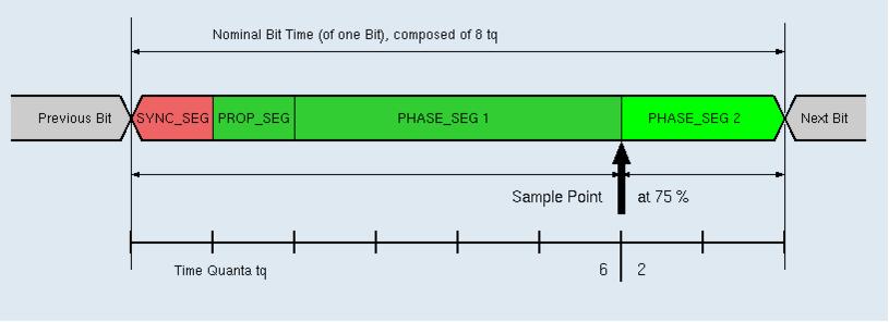SmartMODE info - STM32  Реализация протокола CAN на базе МК STM32F103